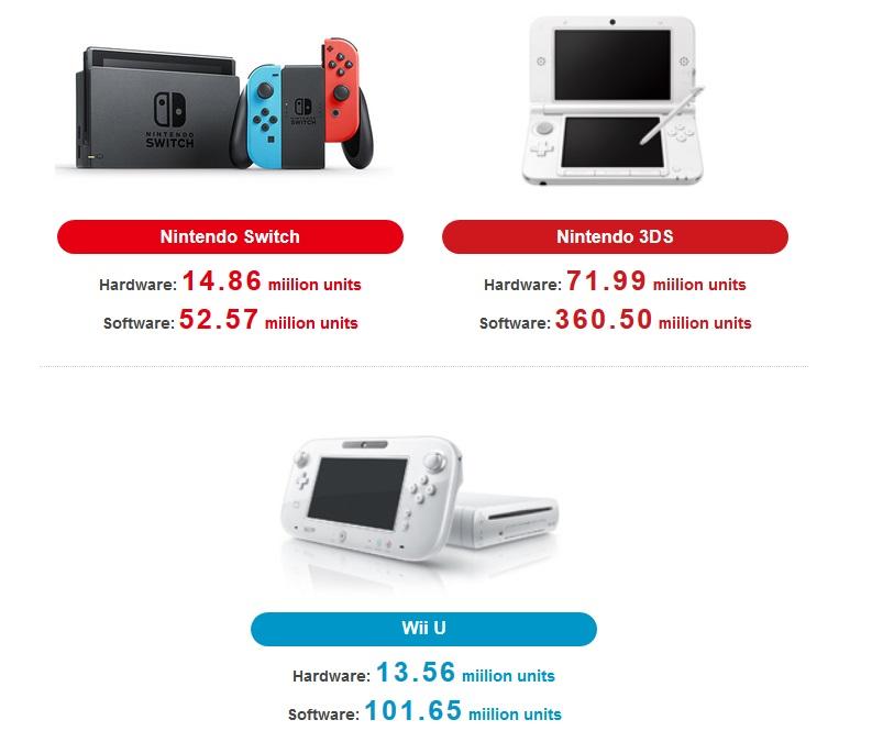 vendas do switch
