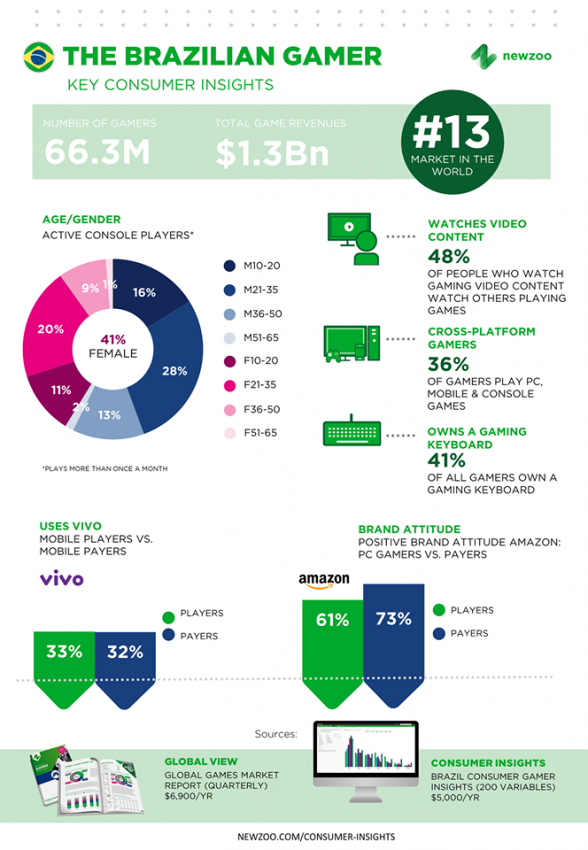 Pesquisa aponta que 41% dos gamers brasileiros são mulheres (imagem: Newzoo via Facebook)