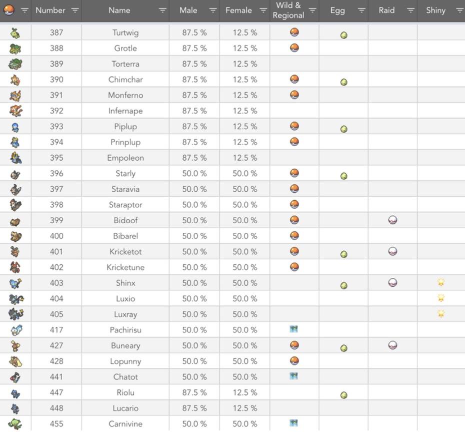 Pokémon Go: tabela mostra todas as informações da primeira leva da Gen 4 (Reprodução/Reddit)